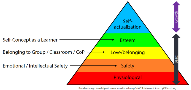 Hierarchy of Student Needs in the Classroom, adapted from https://commons.wikimedia.org/wiki/File:MaslowsHierarchyOfNeeds.svg
