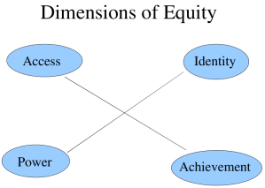 "Gutiérrez, R., 2009. Framing equity: Helping students ""play the game"" and ""change the game."". Teaching for excellence and equity in mathematics, 1(1), pp.4-8."